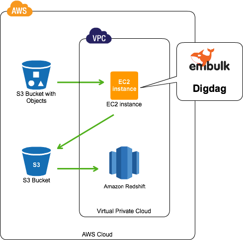load-tsv-from-s3-to-redshift-using-embulk-digdag-01