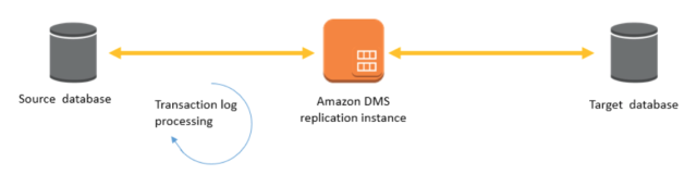 aurora-migration-fig11-aws-dms