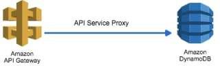 api-gw-proxy2