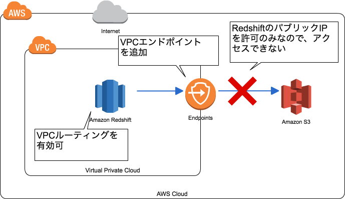 20161020-redshift-enhanced-vpc-4