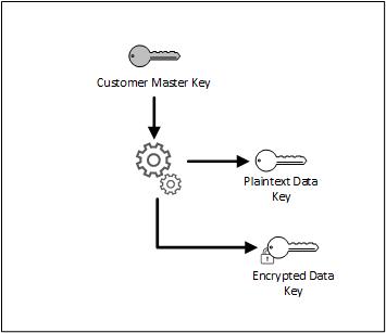Workflow_EnvelopeEncryption