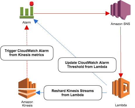 cloudwatch-lambda-kinesis-shard
