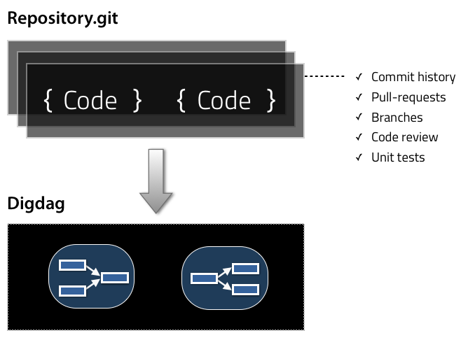 workflow-as-code