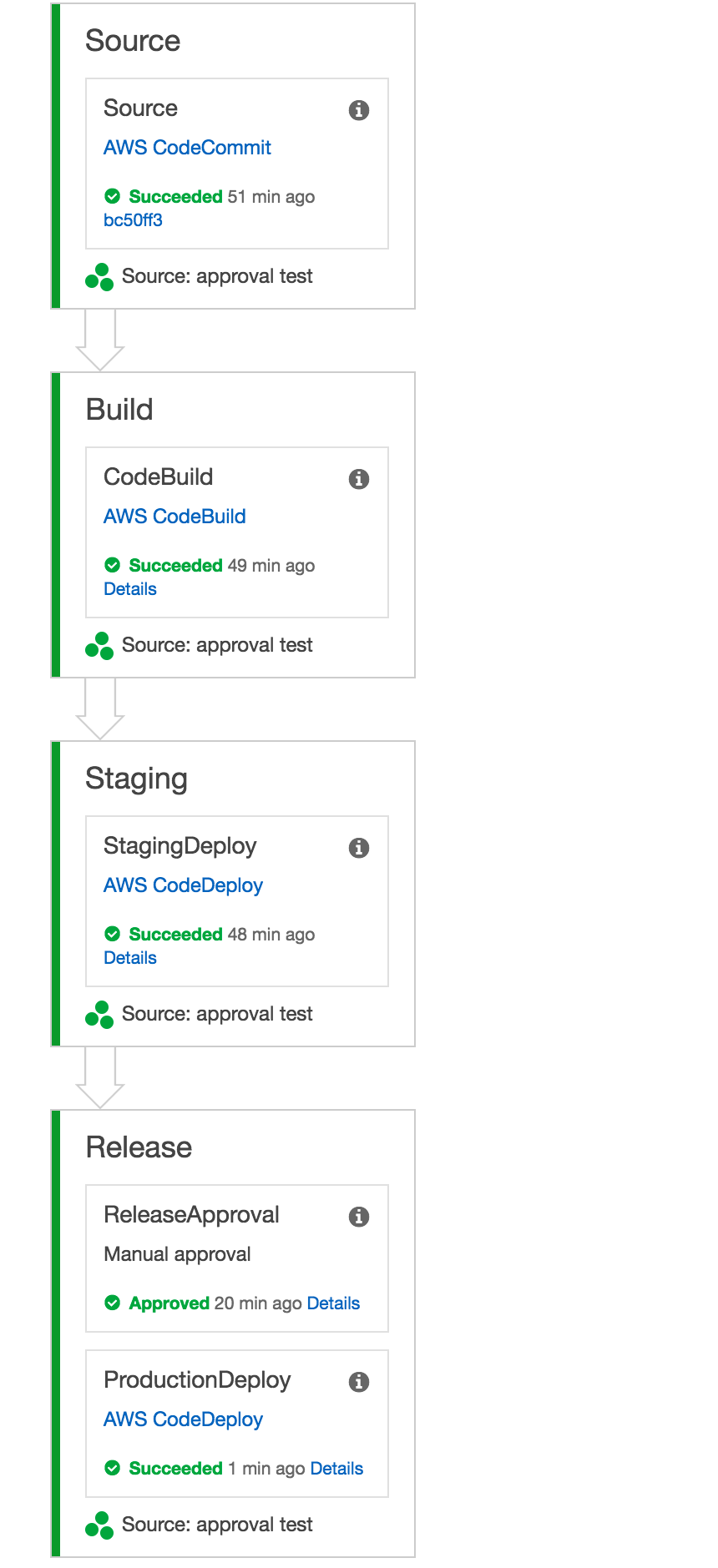 AWS_CodePipeline_Management_Console のコピー