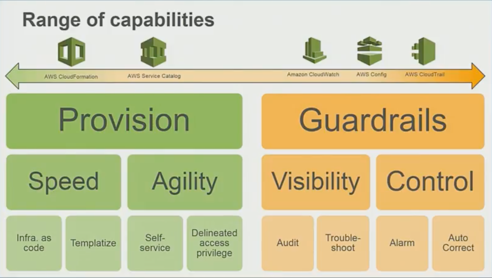 range of capabilities
