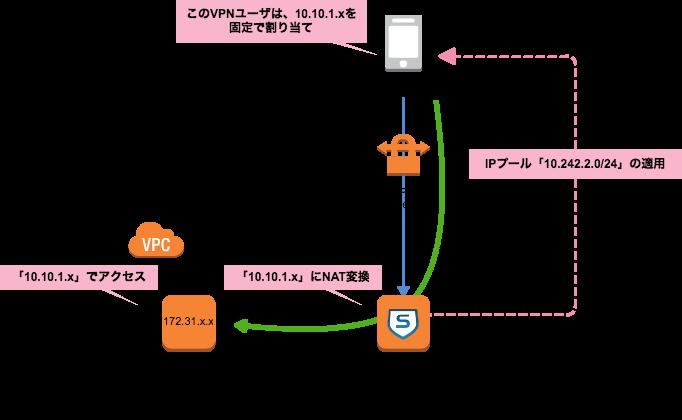 sophos-sslvpn-staticip