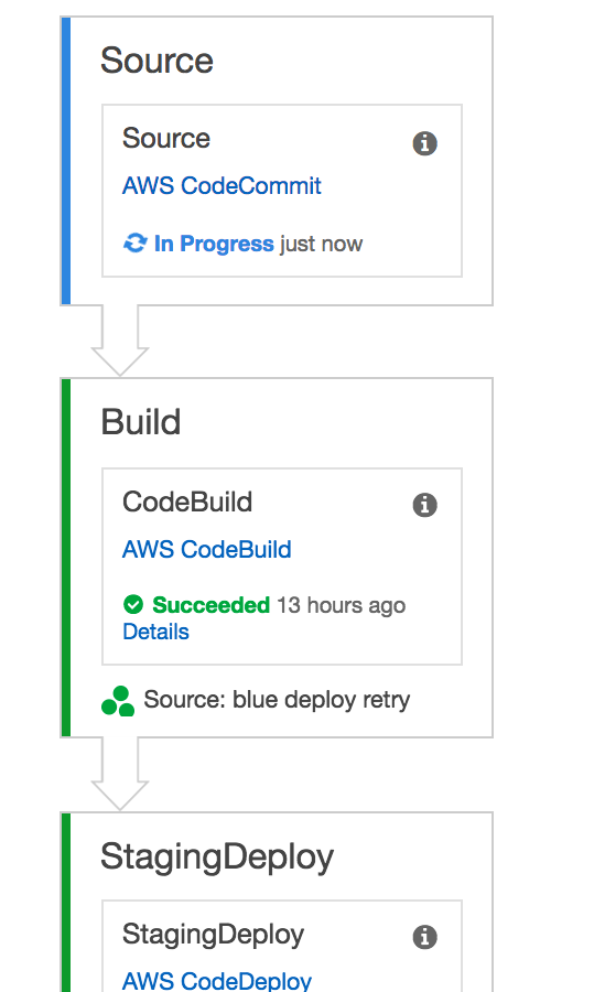 AWS_CodePipeline_Management_Console