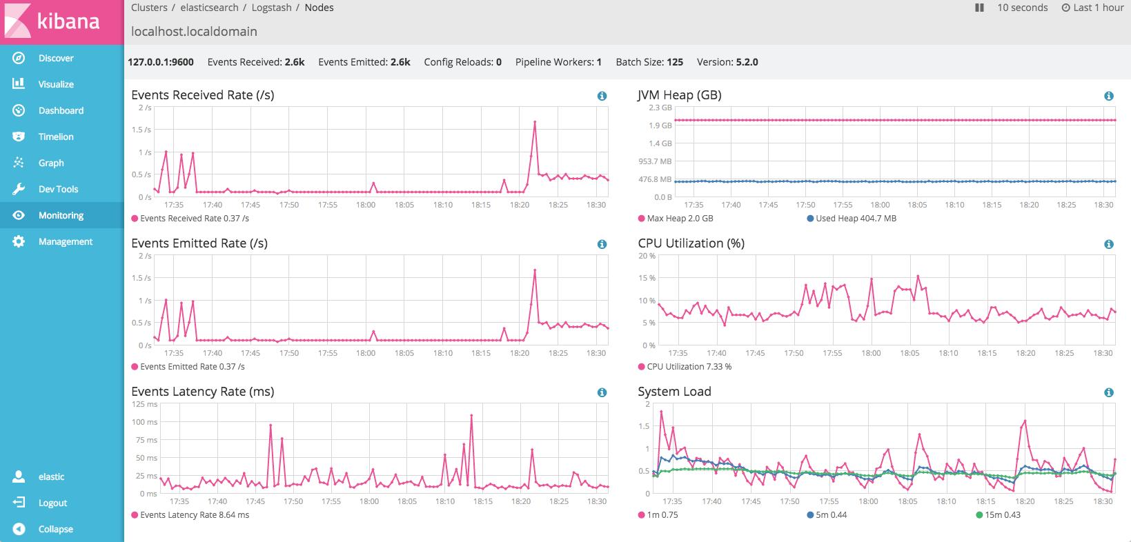 Monitoring_-_elasticsearch_-_Logstash_-_localhost_localdomain