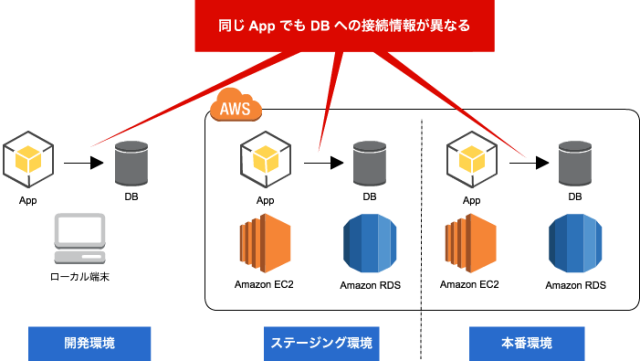 application-config