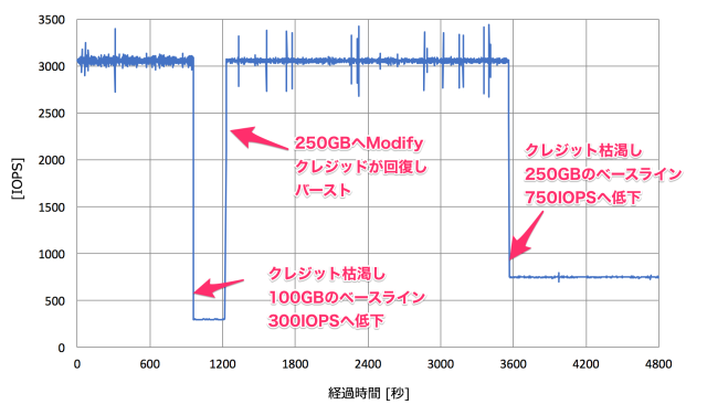 ebs_modify_001