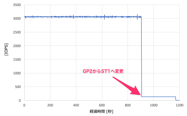 ebs_modify_002