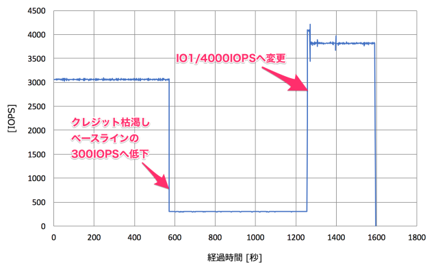 ebs_modify_003