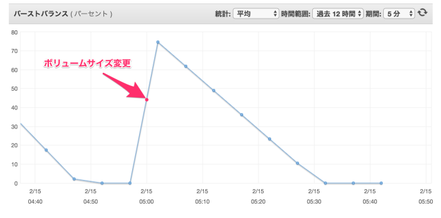 ebs_modify_004