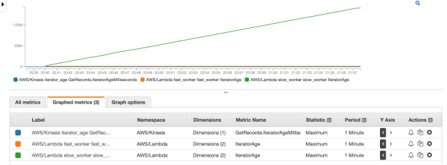 lambda_iterator_age