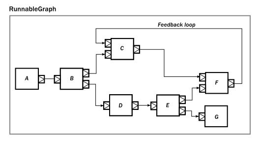 streams-component