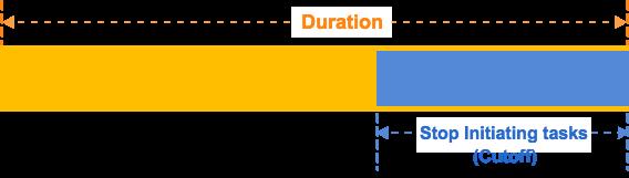 01-duration-curoff