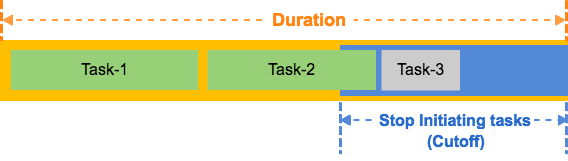 02-cutoff-tasks