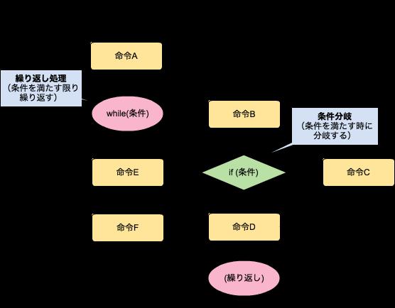 フロー制御の例
