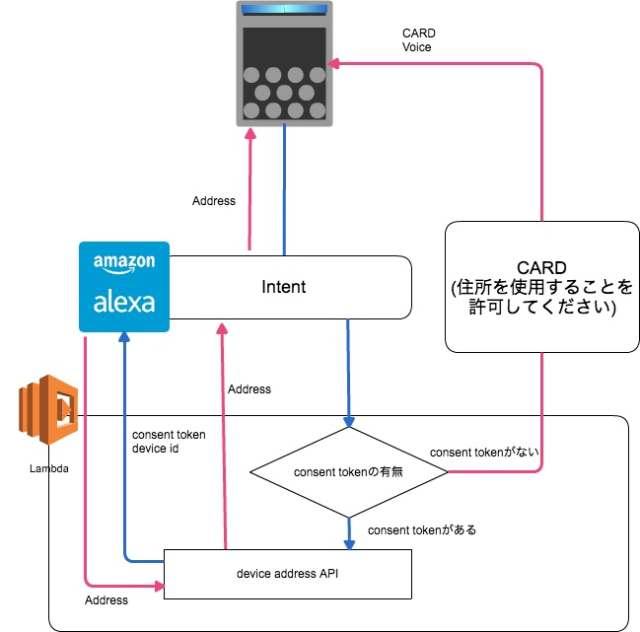 device_address_api12