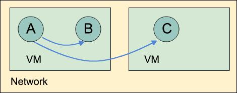 elixir-nodes