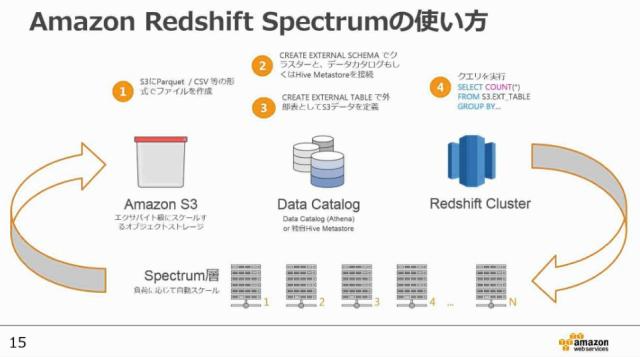 20170607-aws-blackbelt-using-redshift-spectrum