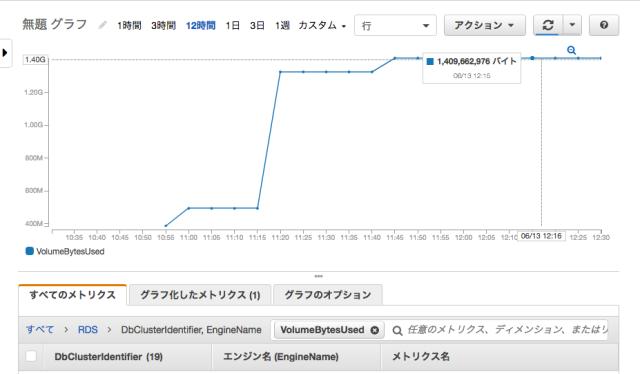 CloudWatch_Management_Console