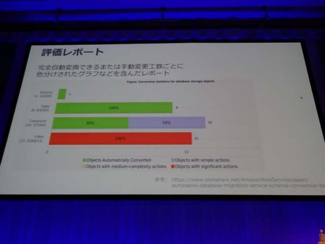 aws-summit-2017-tokyo-report-guide-from-oracle-to-aurora-and-redshift-10