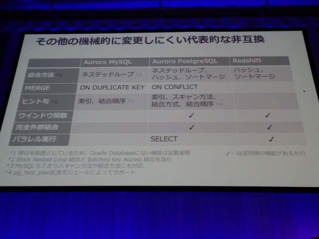 aws-summit-2017-tokyo-report-guide-from-oracle-to-aurora-and-redshift-12