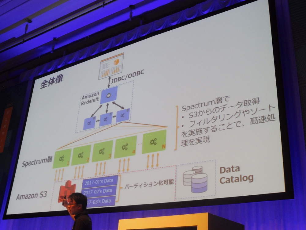 aws-summit-tokyo-2017-redshift-ecosystem_06