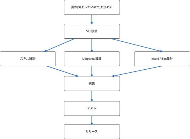 VUI_Design1