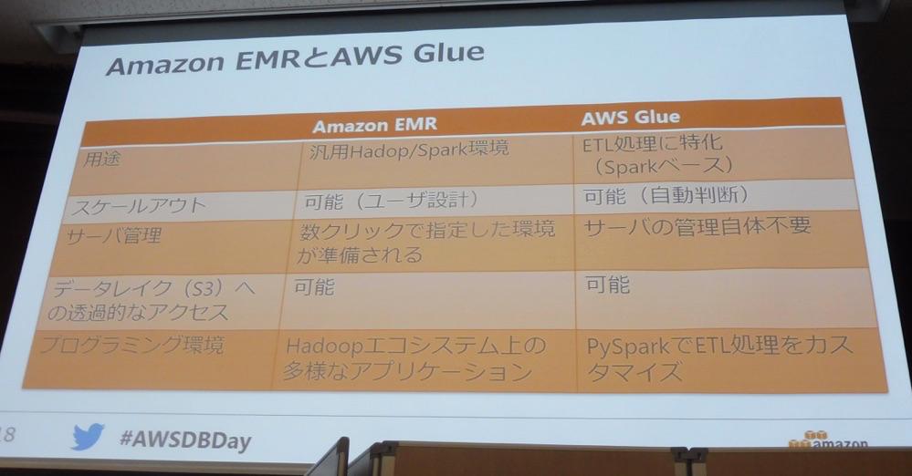 aws-solution-days-2017-glue_07