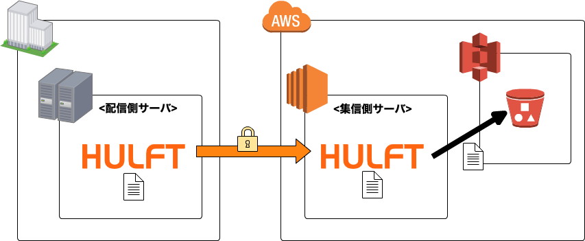hulft-on-aws-arch