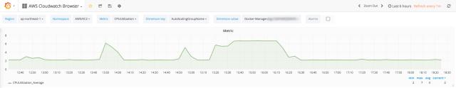 Grafana AWS Cloudwatch Browser