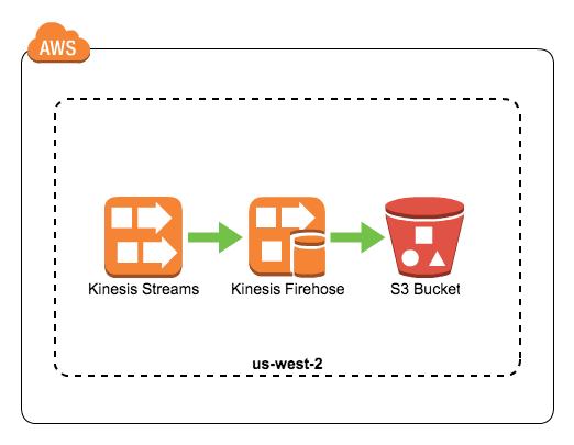 kinesis-streams-to-firehose-001